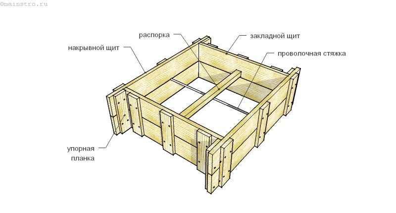 Фундамент под беседку: выбор и пошаговая установка