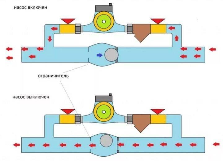 Байпас в системе отопления: использование и схемы установки - точка j