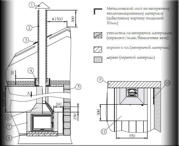 Делаем дымоход для печки-буржуйки без начальных навыков