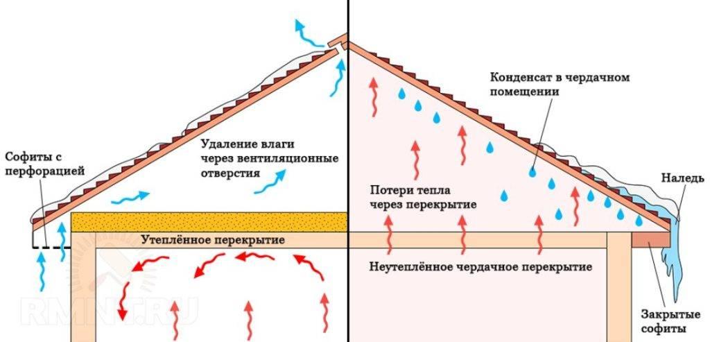 Как избавиться от конденсата в трубе вентиляции: тонкости устранения капель из воздуховода