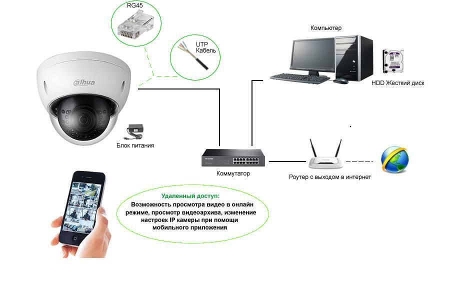Простое видеонаблюдение через веб камеру: советы по созданию удаленного и обычного наблюдения при помощи программ