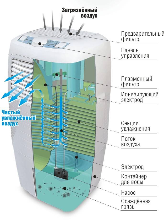 Правила выбора биполярного ионизатора воздуха
