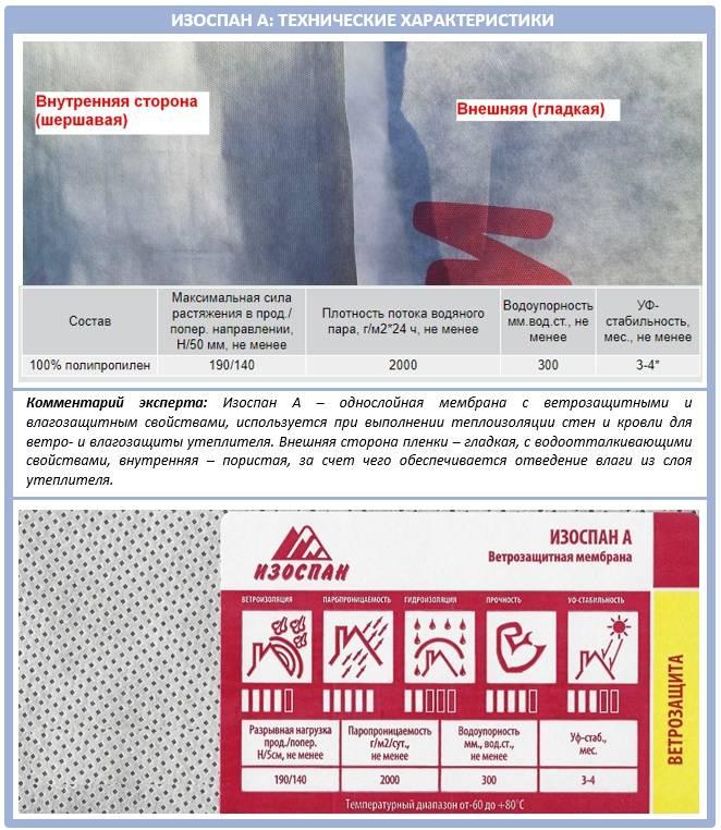 Изоспан (58 фото): применение для пароизоляции и гидроизоляции, технические характеристики, виды kl, as, rs fd и fx, действие на утеплитель