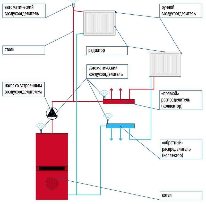 Как убрать воздушную пробку в системе отопления: пошаговая инструкция