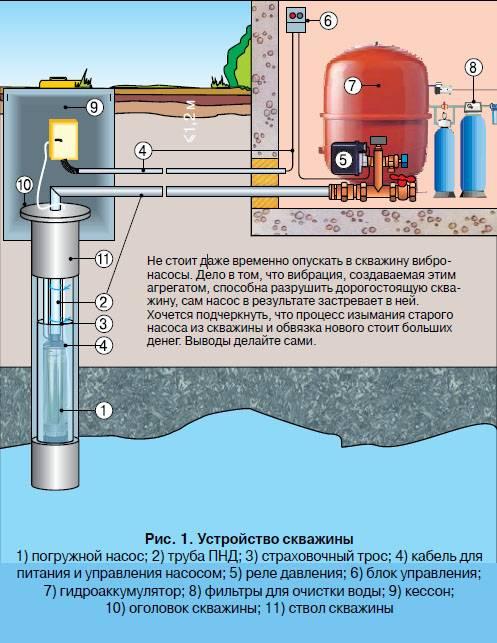 Как самостоятельно провести ремонт насоса для скважины