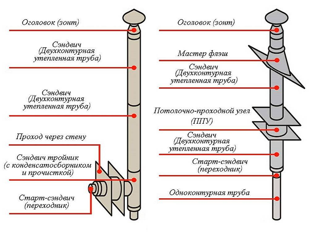 Особенности конструкции дымохода для печи буржуйка