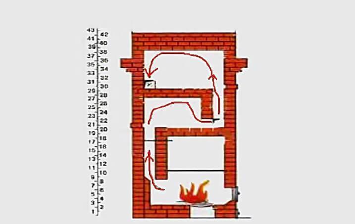 Порядовка и схема строительства колпаковой и двухколпаковой печи кузнецова своими руками