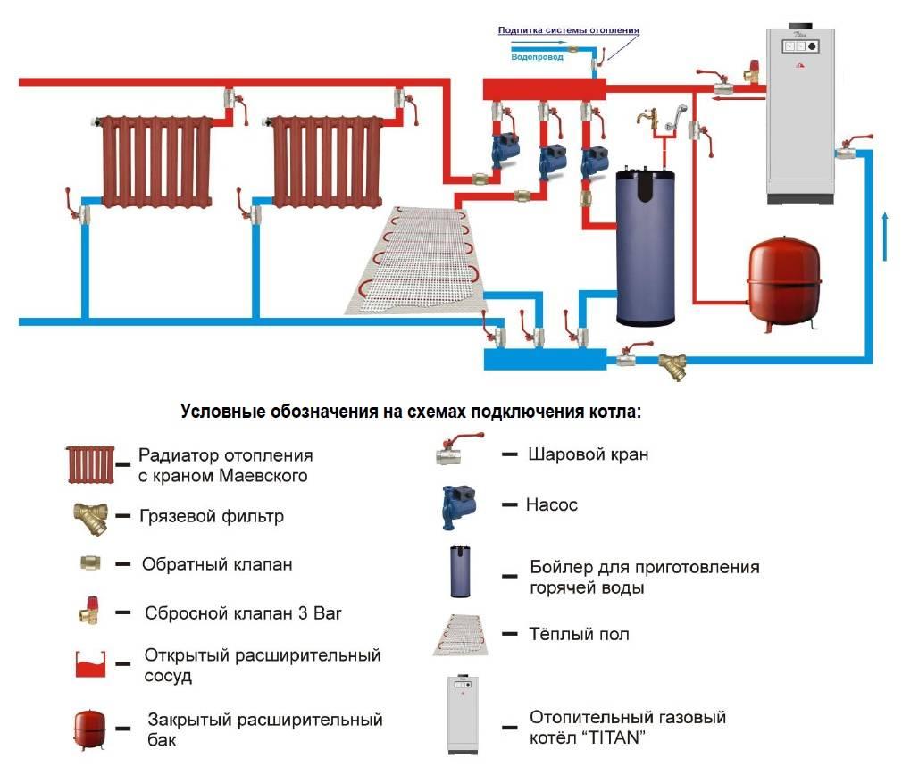 Схемы отопления с двухконтурным котлом: наиболее приемлемые - учебник сантехника