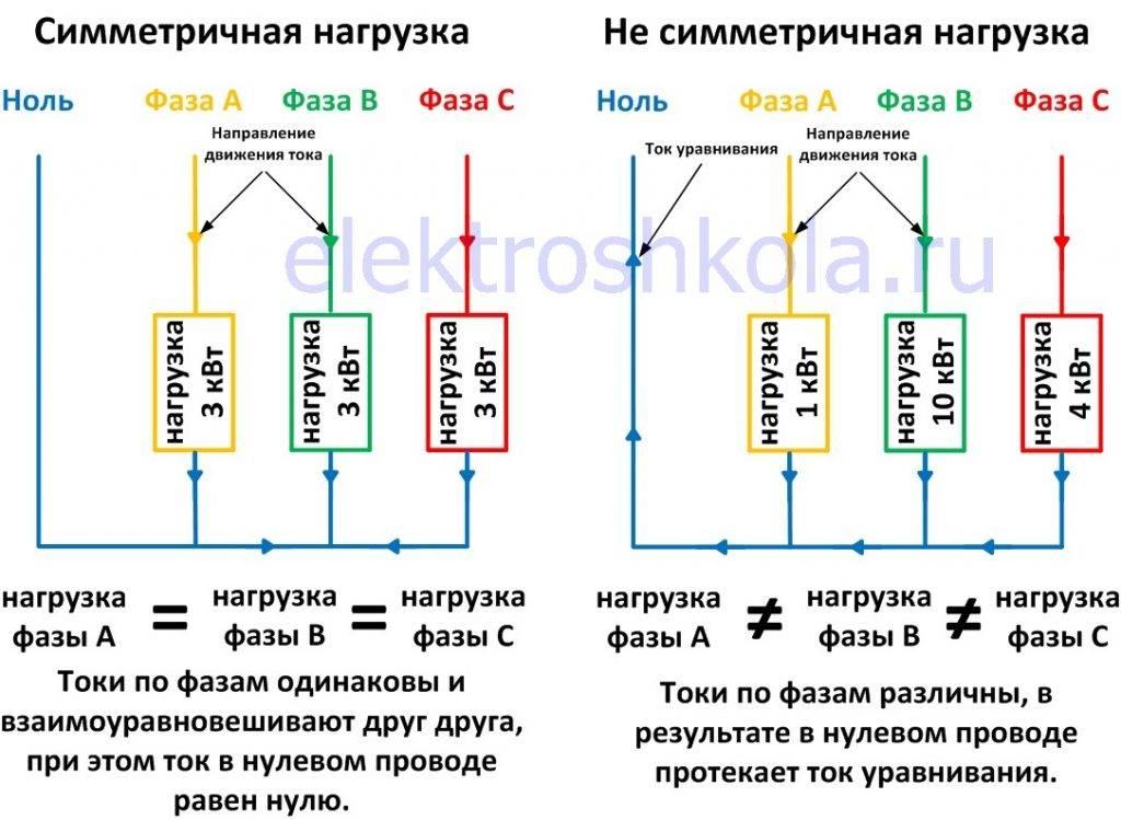 Что происходит при обрыве нуля в трехфазной и однофазной сетях – самэлектрик.ру