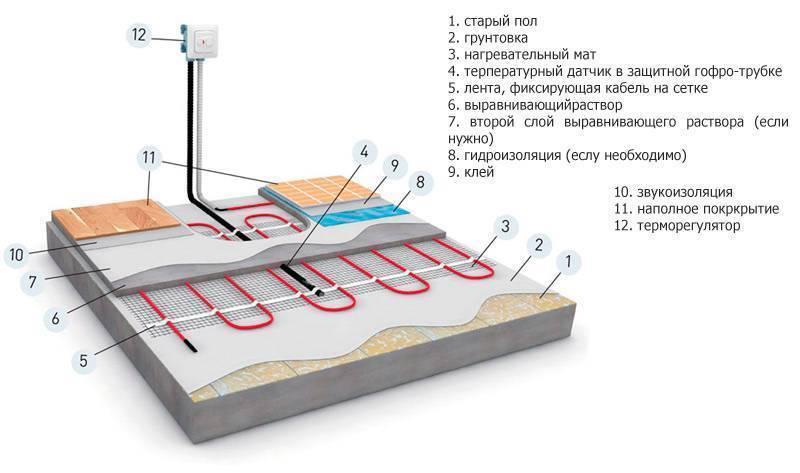 Электрический теплый пол под плитку - монтаж и укладка по шагам