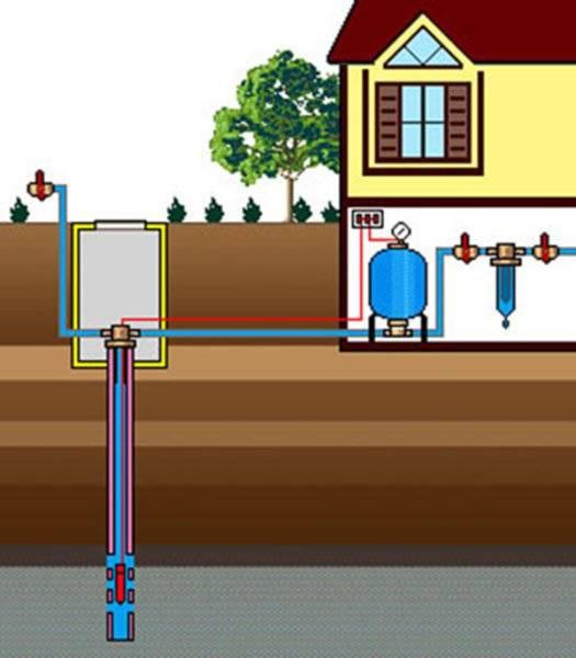 Водопровод на даче из колодца: 3 главных критерия для выбора системы