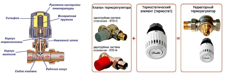 Как установить терморегулятор на батарею danfoss? - отопление и водоснабжение - нюансы, которые надо знать