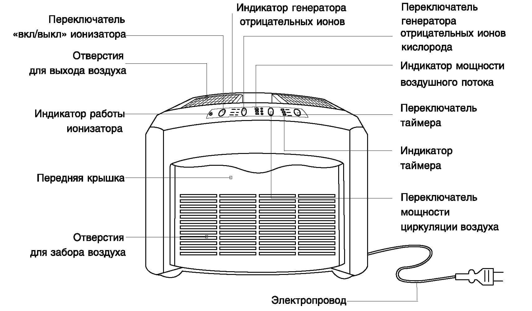 Как работает ионизатор воздуха — описание принципа работы. что делает и что даёт ионизатор