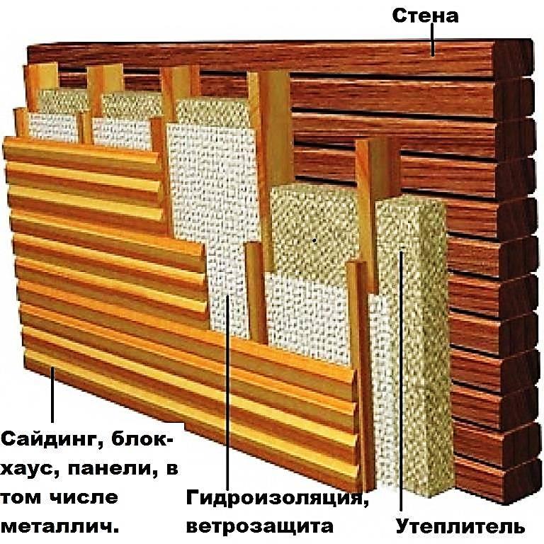 Утепление деревянного дома: пошаговая инструкция для начинающих + фото и видео