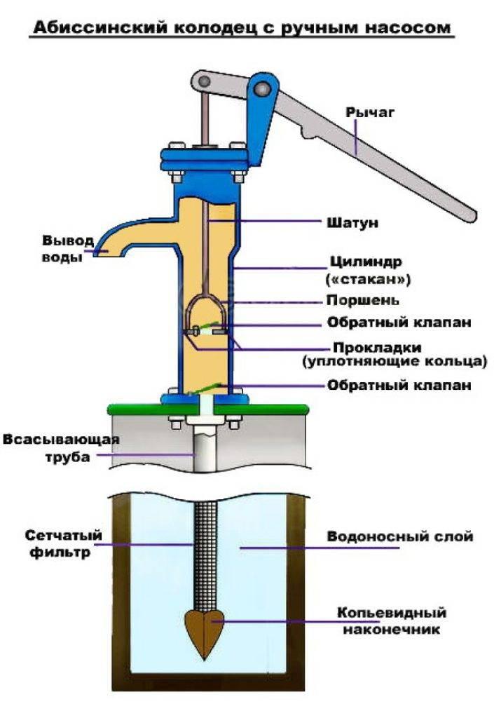 Ручной насос для скважины: виды, характеристики, популярные модели, стоимость, особенности эксплуатации