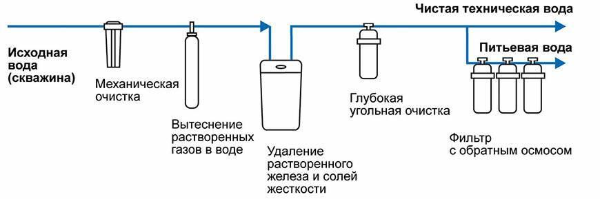 Фильтр грубой очистки воды: виды водяных очистителей для квартиры и загородного дома, цены на устройства, установка, замена, а также основные производители