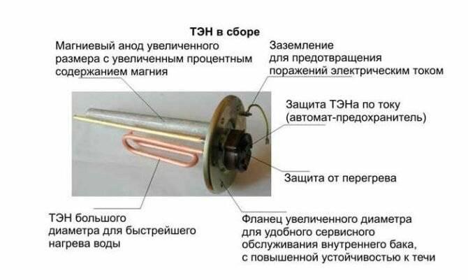 Анод для водонагревателя: что это такое и для чего нужен, замена магниевой конструкции в бойлере
