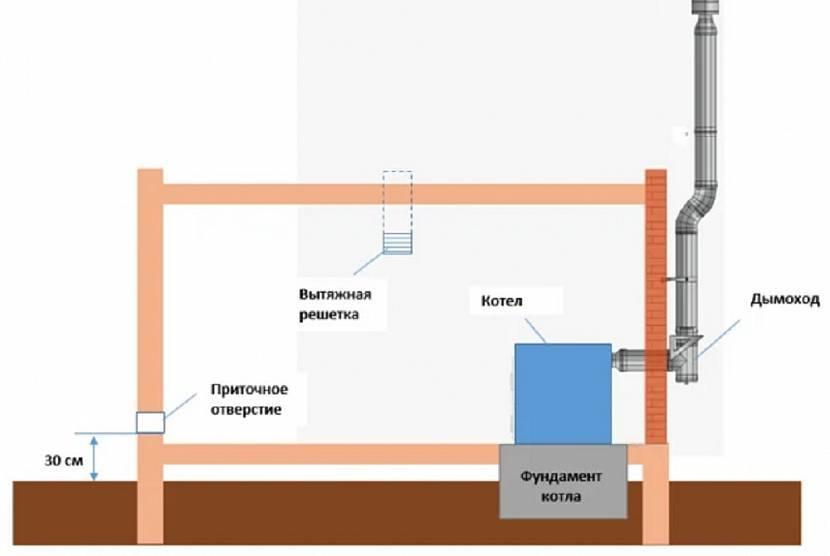 Вентиляция в котельной с газовым котлом: требования и правила монтажа