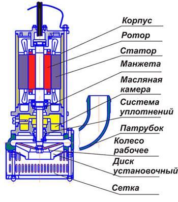 Дренажный насос – устройство, принцип работы, особенности выбора и ремонта