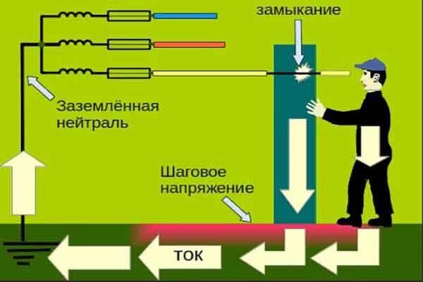 5 ликвидация аварий при замыкании на землю | инструкция по предотвращению и ликвидации аварий в электрической части энергосистем | диспетчерские | инструкции