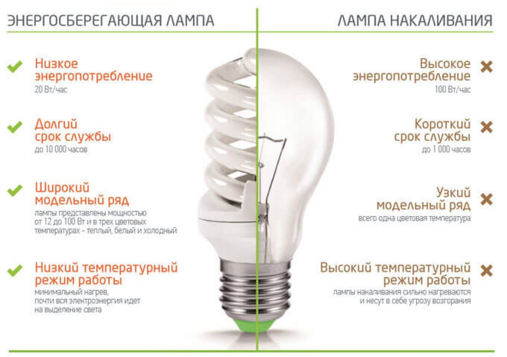 Диммируемые светодиодные лампы: отличия, подключение, схема