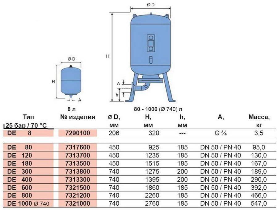 Как выбрать гидроаккумулятор для систем водоснабжения - vodatyt.ru