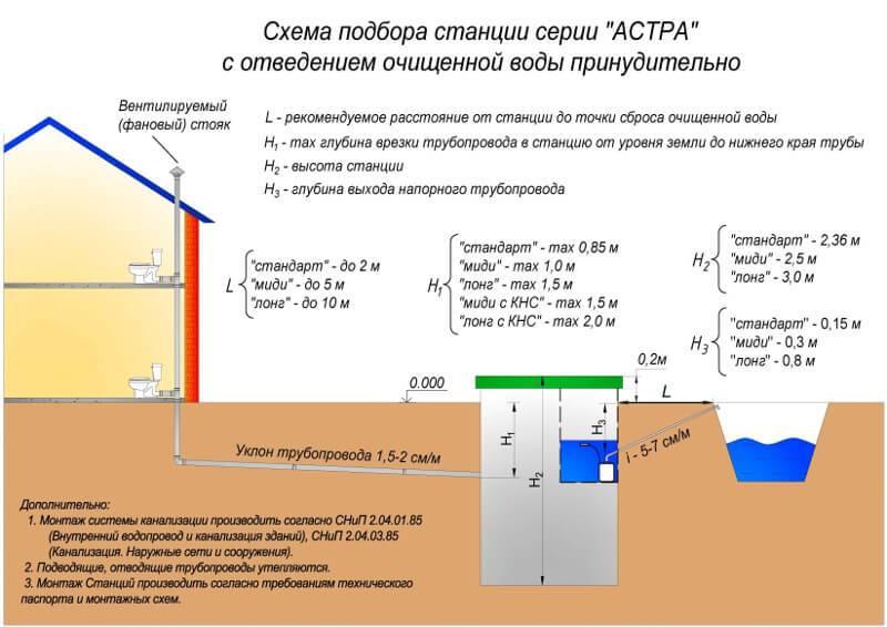 Глубина канализационной трубы: расчет и влияющие факторы