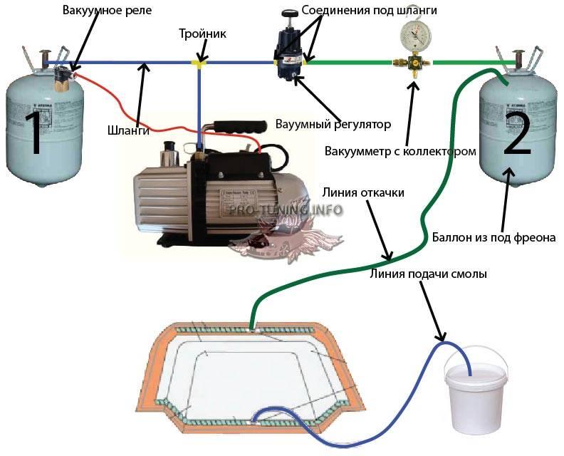 Вакуумный насос из компрессора: как сделать своими руками
