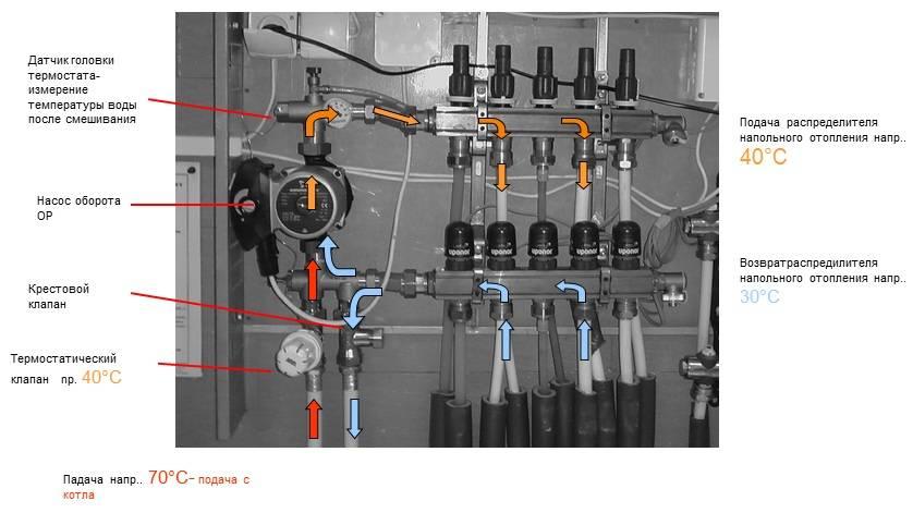 Ремонт теплого пола (водяного), терморегулятора и основные проблемы