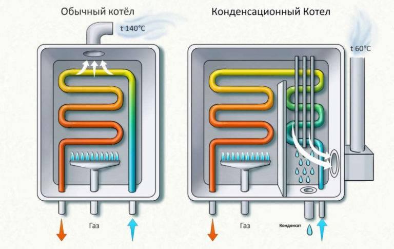 Плюсы конденсационного котла отопления   отопление дома и квартиры