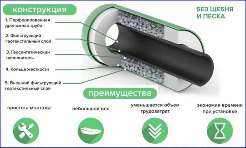 Труба перфорированная металлическая – универсальное решение для дренажной системы