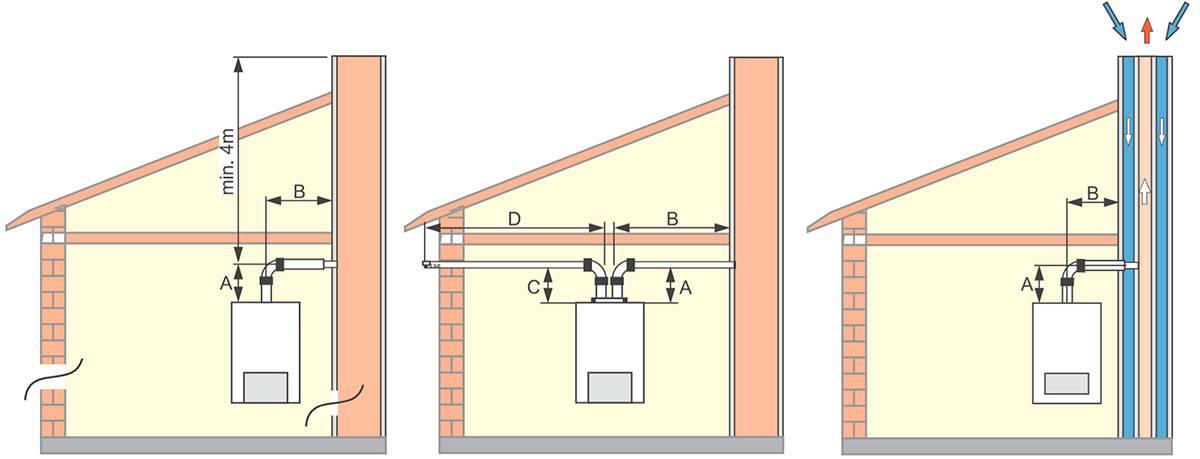 Устройство вентиляции в частном доме: схема, фото