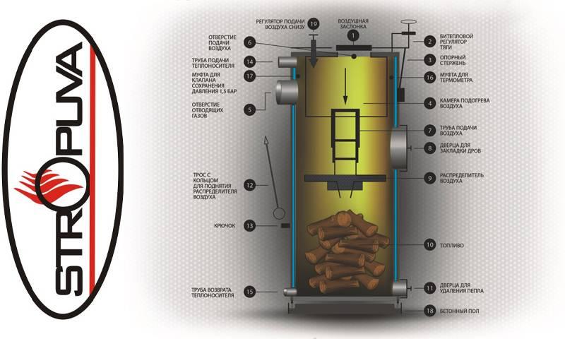 Особенности котлов stropuva длительного горения: обзор, устройство