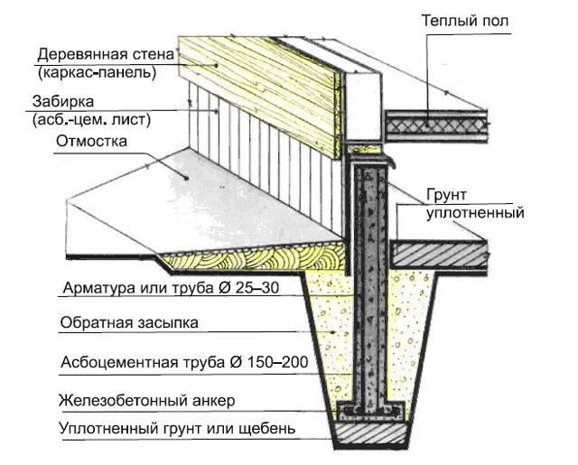 Баня на столбчатом фундаменте как утеплить   ogradim.su