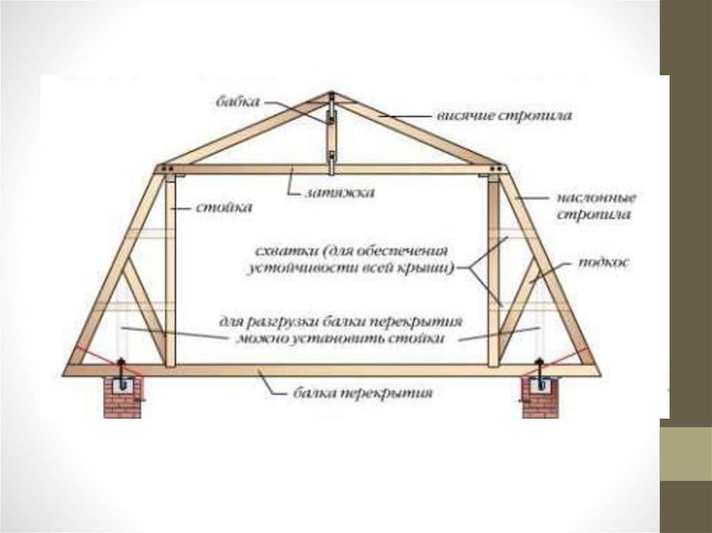 Крыша мансардного типа: варианты устройства и фото