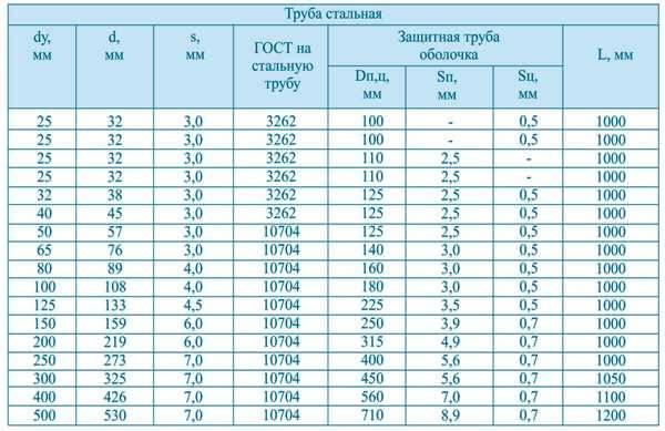 Оцинкованная труба для водоснабжения: характеристики   гидро гуру