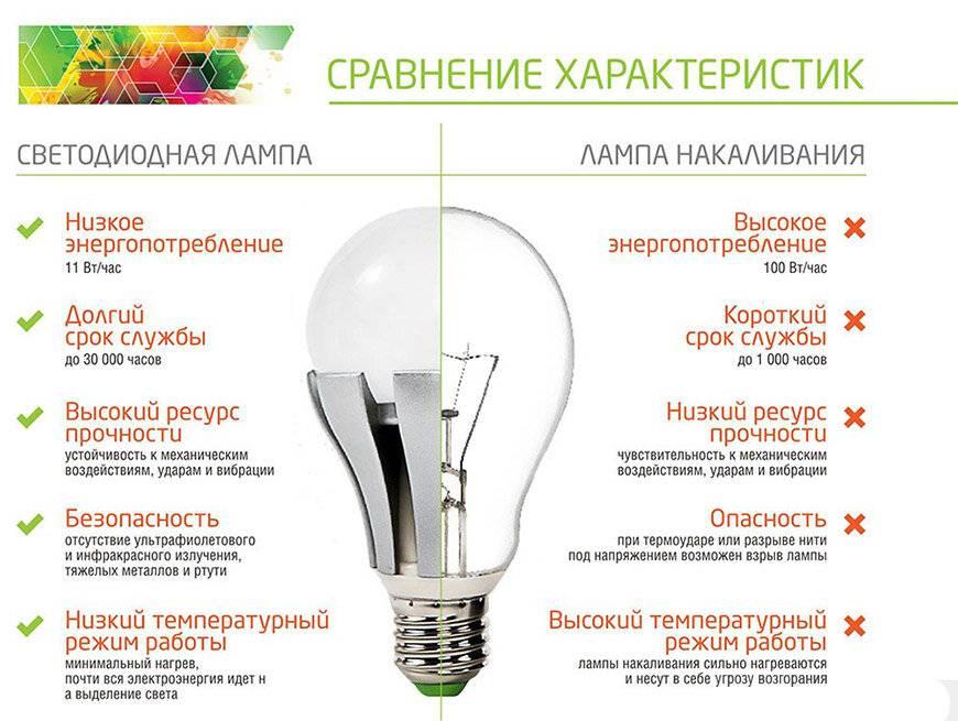 Изучаем встраиваемые светодиодные светильники