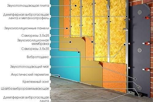 Материалы для звукоизоляции стен в квартире