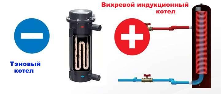 Индукционный котел отопления из 4 компонентов