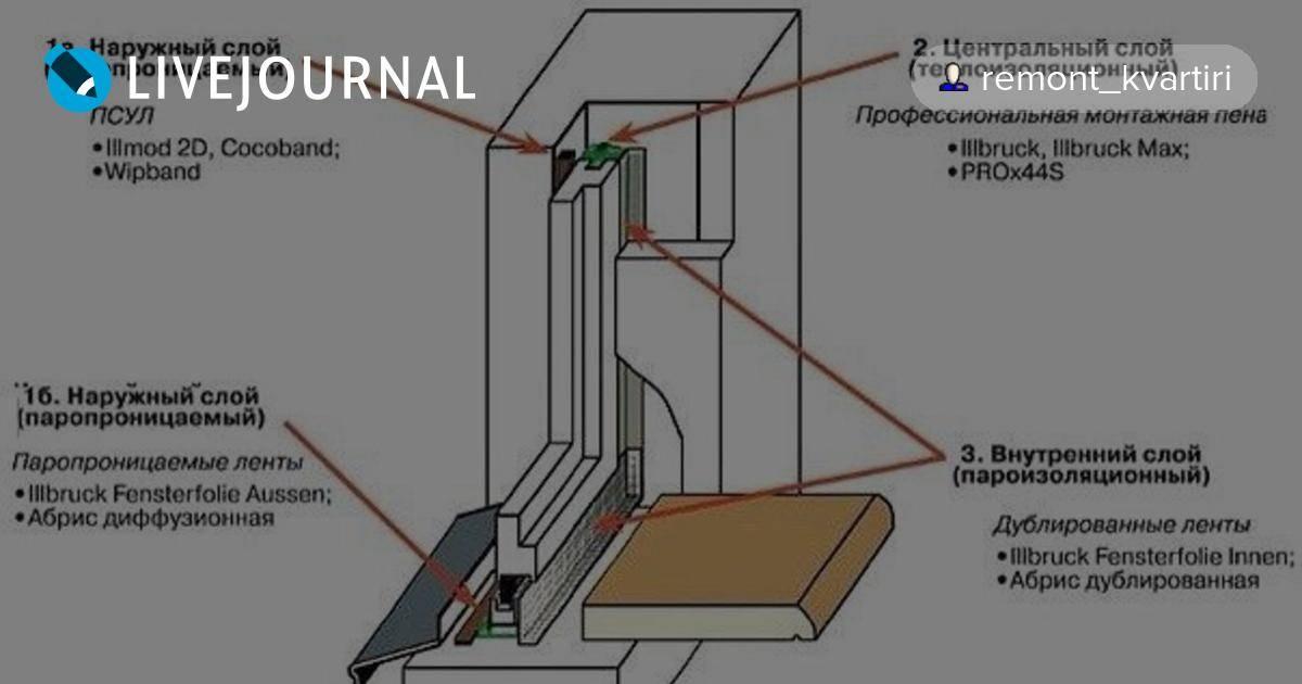 Установка пластиковых окон и дверей: пошаговая инструкция