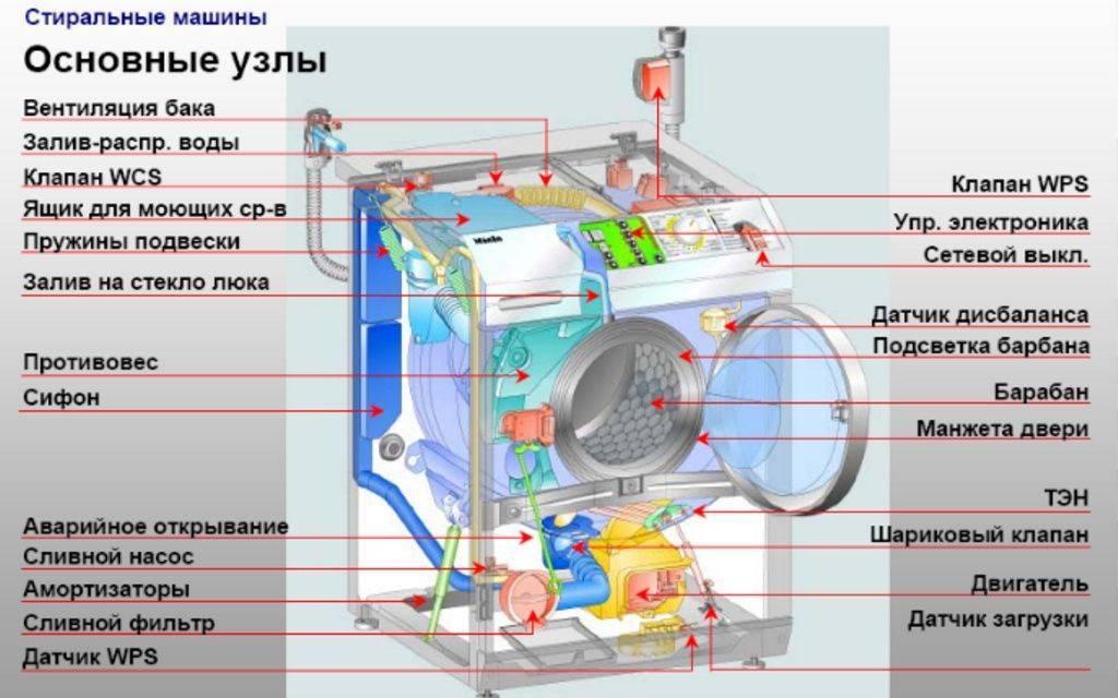 Неисправности стиральной машины бош и способы их устранения