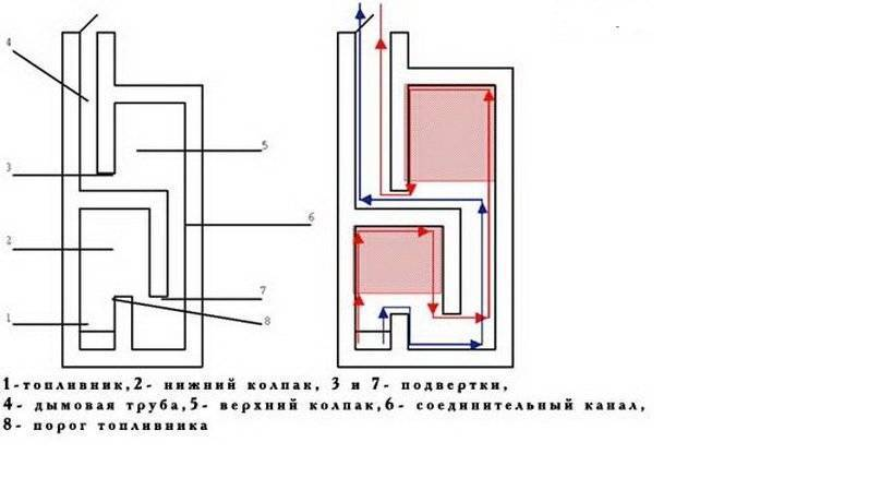 Колпаковая печь кузнецова своими руками: особенности конструкции, преимущества и недостатки, чертежи, схема и порядовка