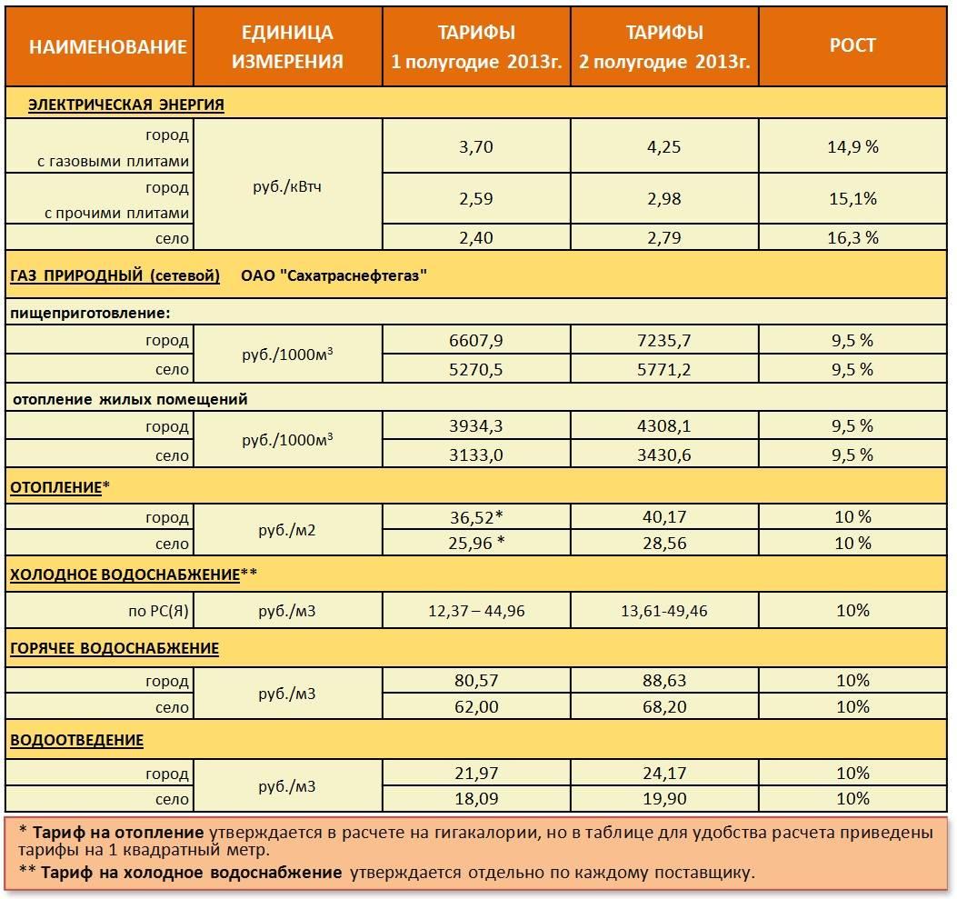 Особенности платы за центральное отопление с автономным отоплением