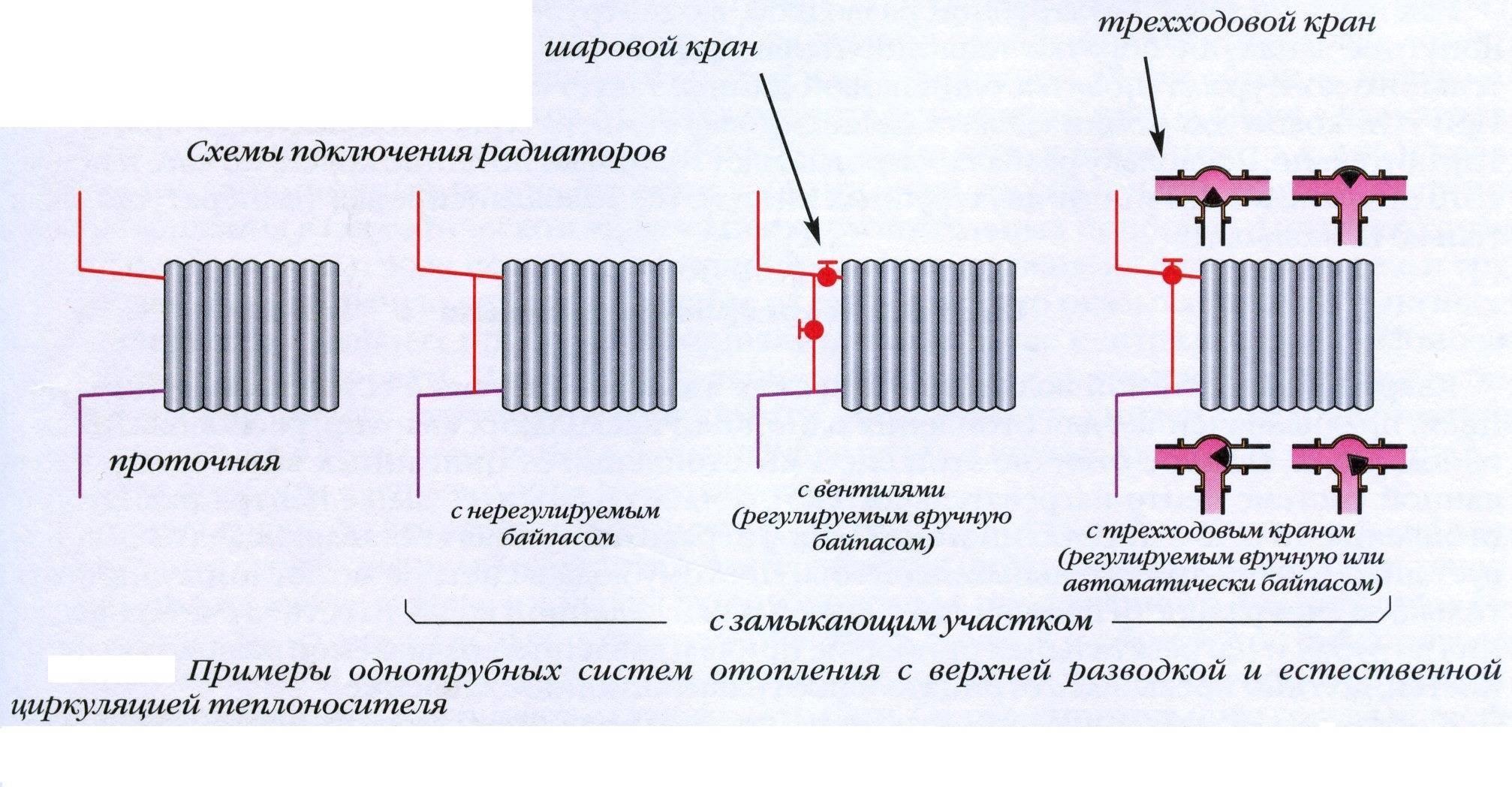 Что такое однотрубная система отопления, каков порядок ее укладки и схема работы