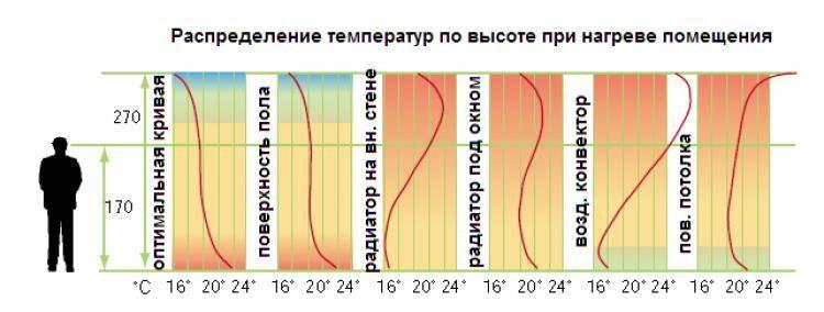 Как сделать температуру теплого пола комфортной?