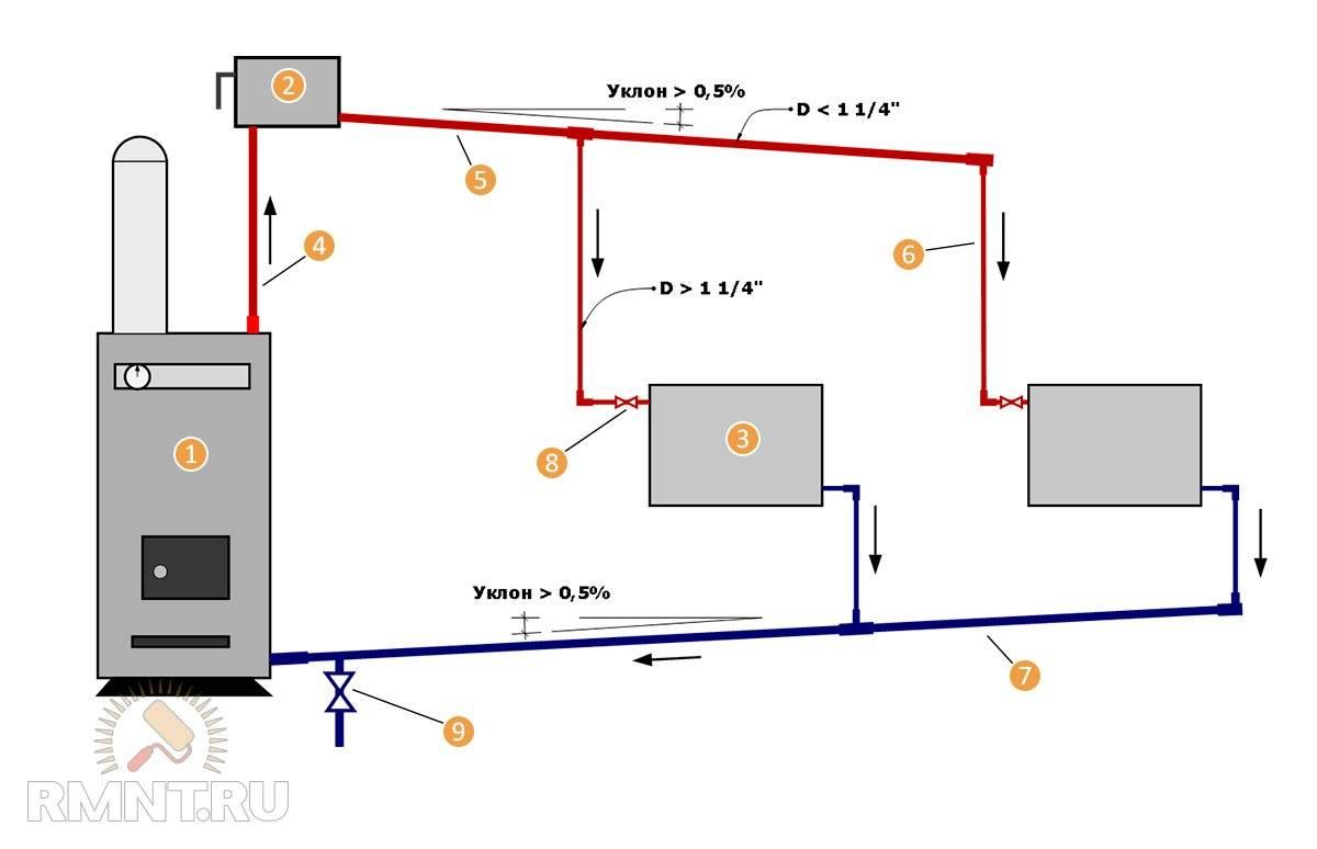 Паровое отопление: плюсы, минусы, устройство