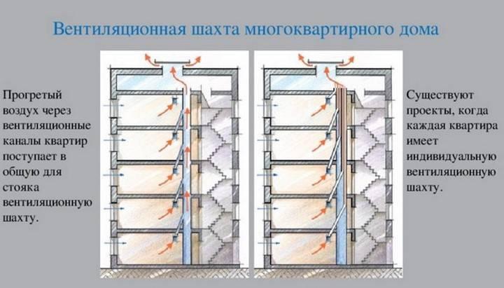 Схемы систем вентиляции в многоквартирном доме: варианты реализации