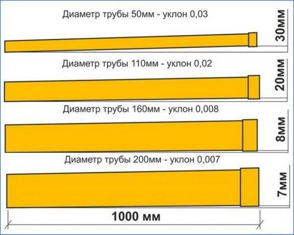 Снипы и самостоятельные расчеты уклона канализации на 1 метр