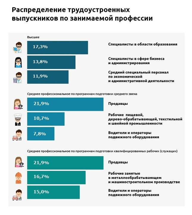 «икру там жрут!» реально ли в москве все получают по 100 тысяч? данные росстата и агрегаторов трудоустройства