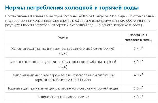 Норматив потребления электроэнергии на 1 человека без счетчика с 2021 года